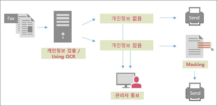 팩스문서DLP_이미지_2(수정).png